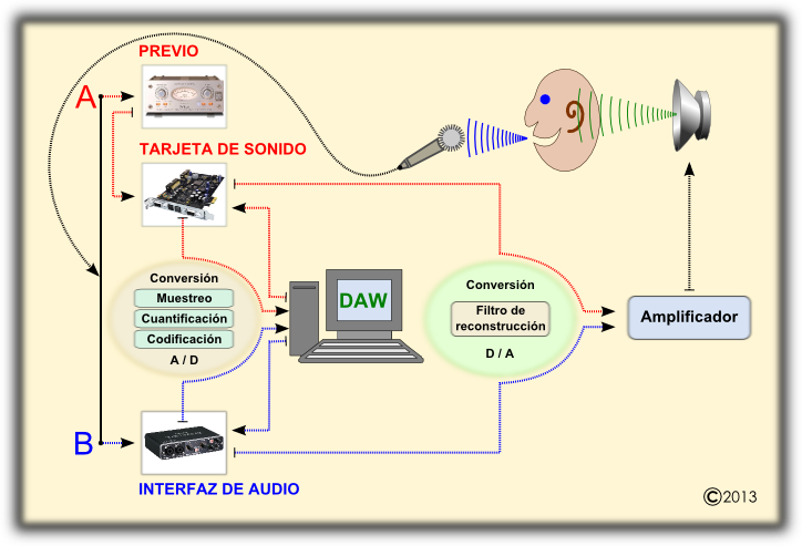 Proceso de digitalización de audio